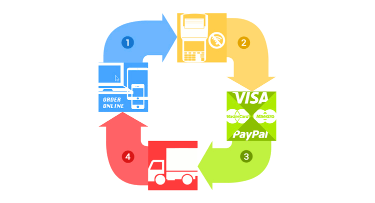Online Order Management for Restaurant
